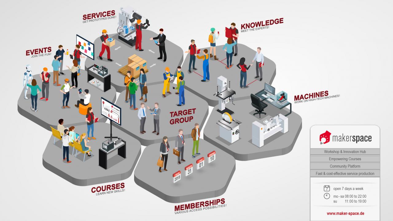 Makerspace Infografik