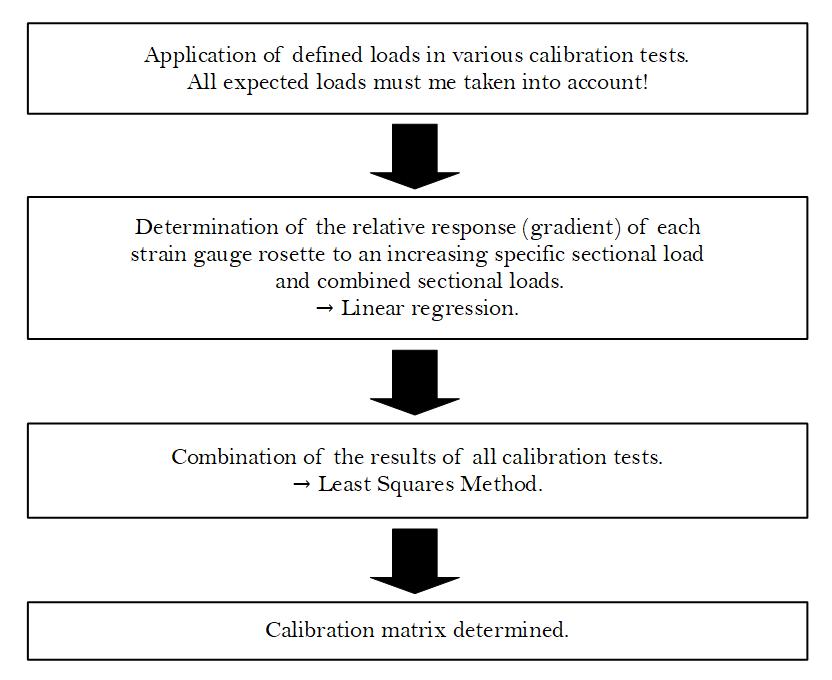 Skopinski_Method_Calibration_Process_EN.png