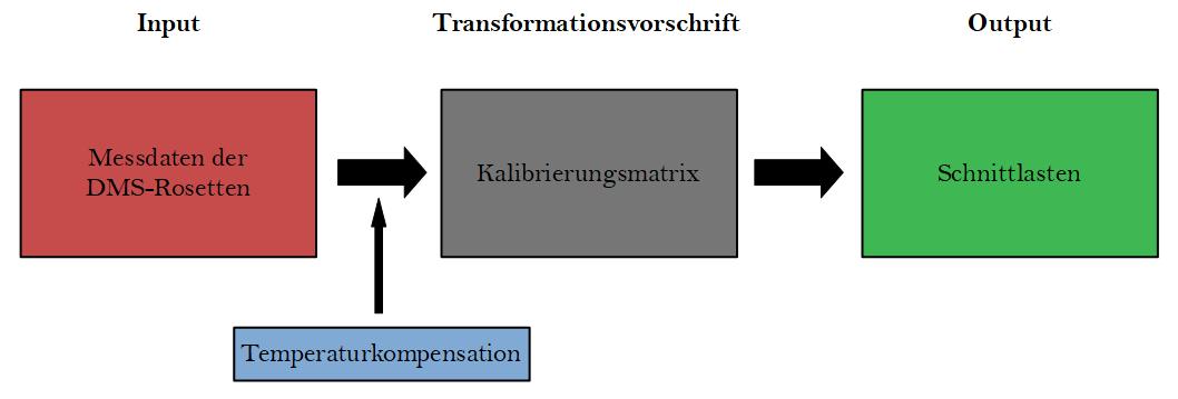 Umrechnung_Input_Output_DE.png