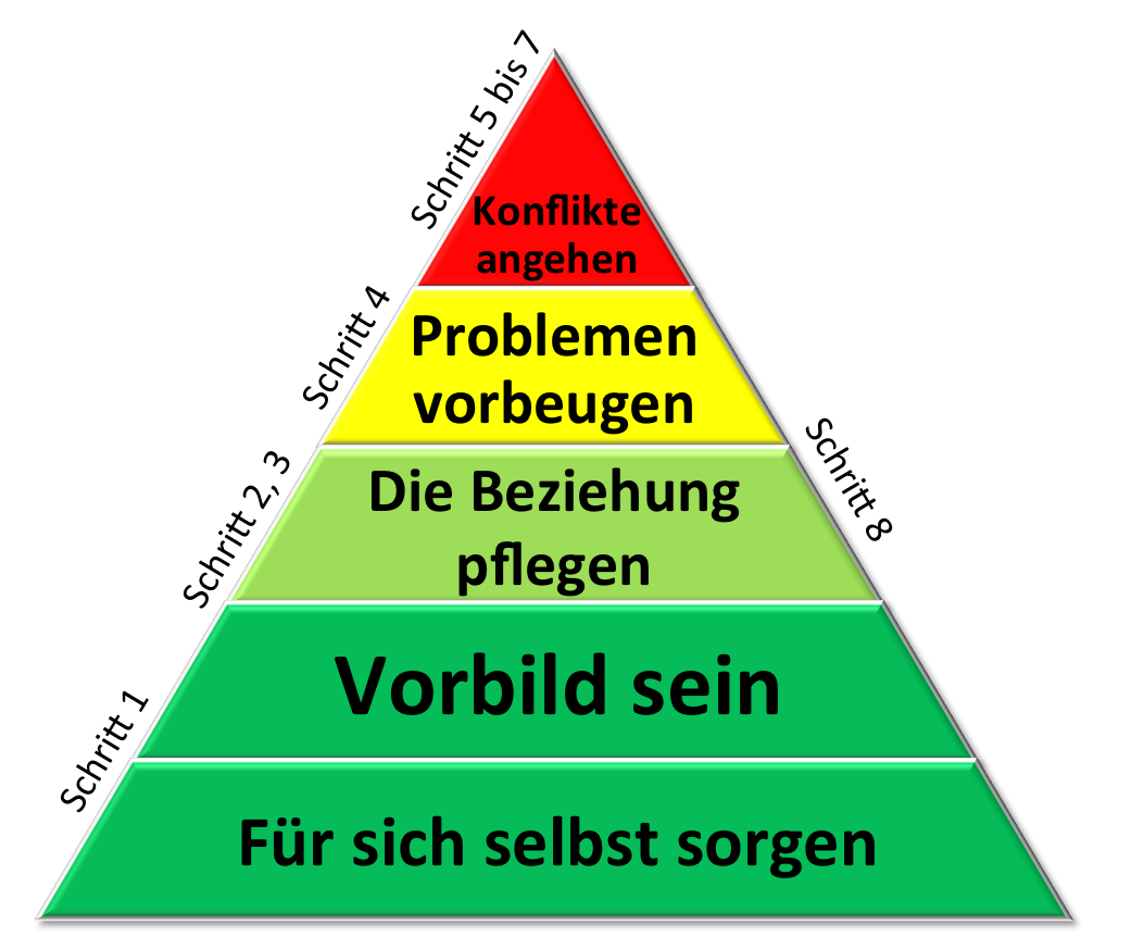 Pyramide Familienteam.png